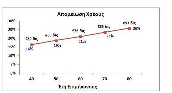 Αναδιάρθρωση Χρέους: Πόσο θα μειωθεί η αξία