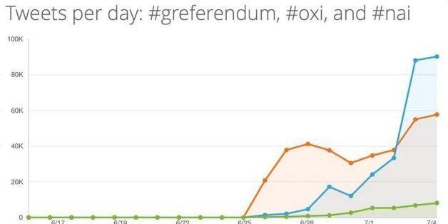 Τι ψήφισε το twitter: Ποια hashtag χρησιμοποιήθηκαν περισσότερο μέχρι να κλείσουν οι κάλπες του