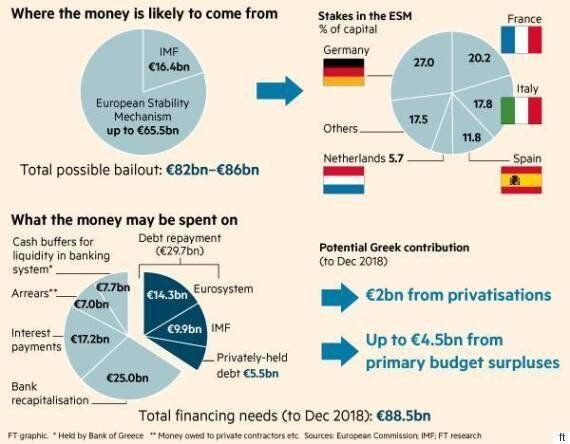 Γράφημα: Ποιες χώρες θα δώσουν τα 88,5 δισ. στην Ελλάδα και πού θα πάνε τα χρήματα