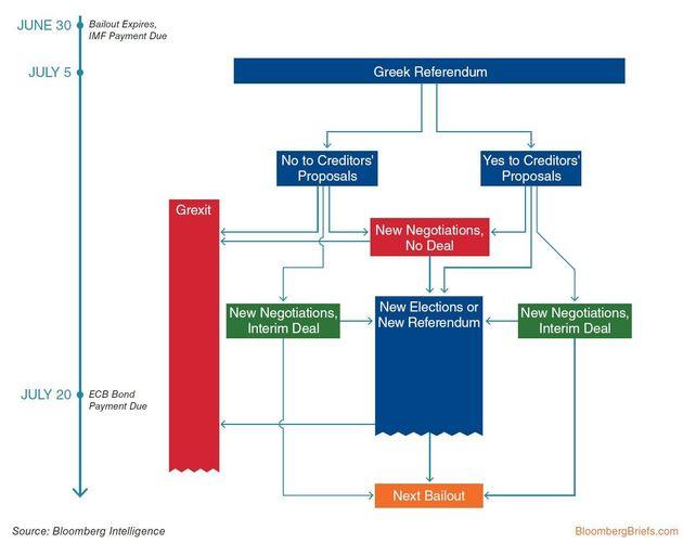 Bloomberg: Τα αποτελέσματα του δημοψηφίσματος εξηγούνται σε ένα