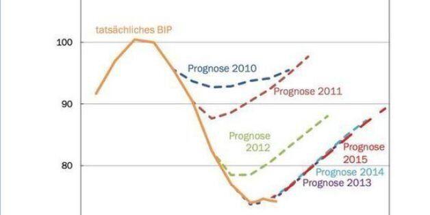 Οι προβλέψεις του ΔΝΤ για την ελληνική οικονομία σε ένα διάγραμμα (Όχι, δεν έπεσε μέσα σε