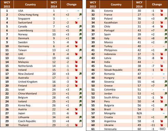 Οι πιο ανταγωνιστικές χώρες στον κόσμο: 1η θέση οι ΗΠΑ, 10η η Γερμανία, 50η η Ελλάδα – Ανέβηκε 7 θέσεις...
