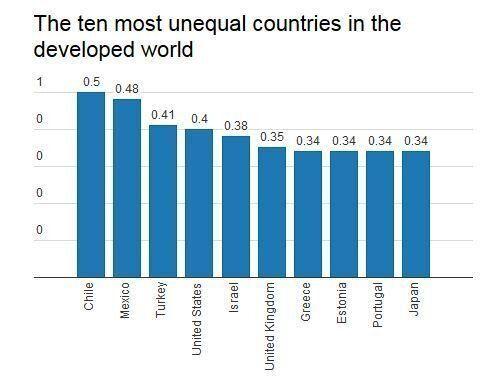 Μεταξύ των 10 ανεπτυγμένων χωρών με τις μεγαλύτερες ανισότητες η