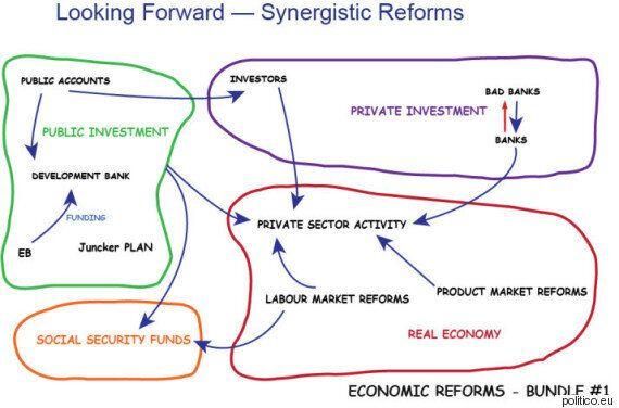 Politico για Γιάνη Βαρουφάκη: Δείτε με τι διάγραμμα θέλει να πείσει τους εταίρους να βοηθήσουν την