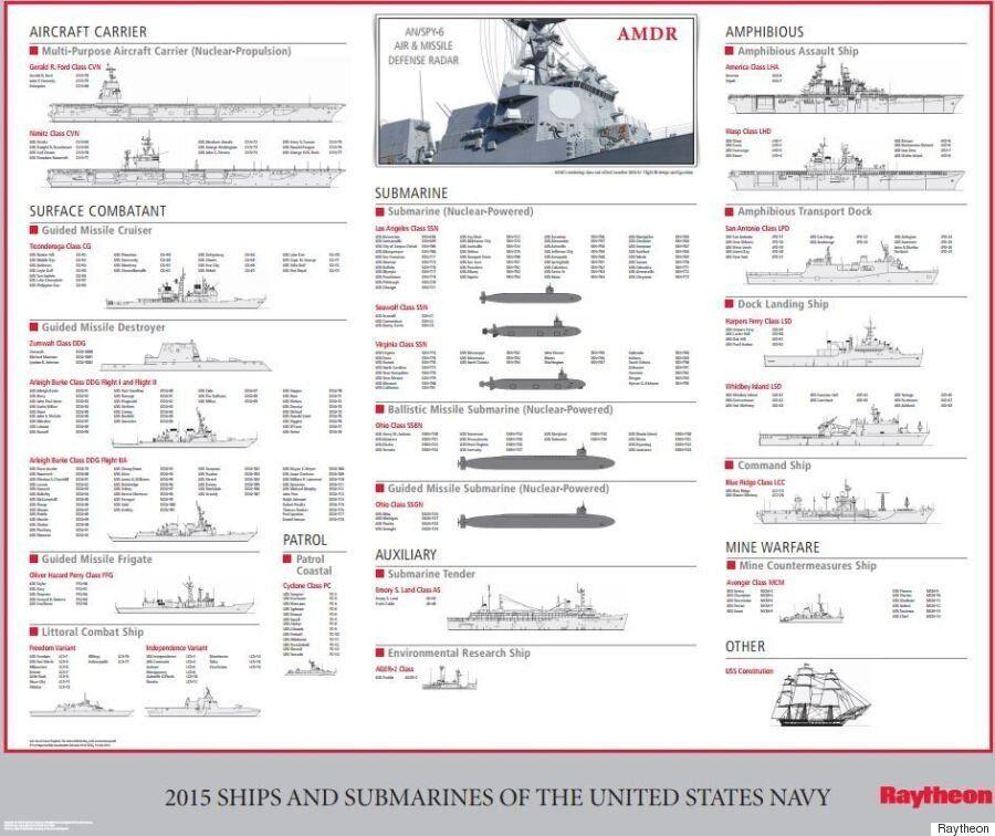 Η δύναμη του ισχυρότερου πολεμικού ναυτικού στον κόσμο σε δύο γραφήματα: Το «προφίλ» του αμερικανικού