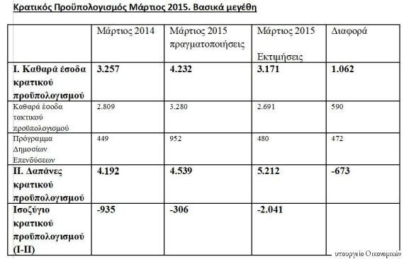 Μάρδας: Ανοιχτό το ενδεχόμενο υποχρεωτικής μεταφοράς των διαθεσίμων του Δημοσίου του