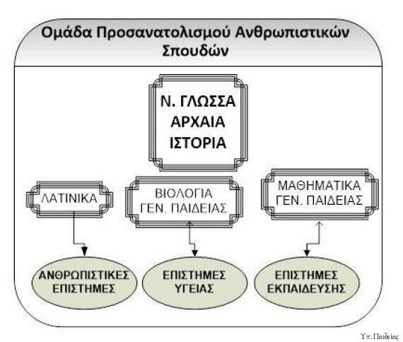Υπουργείο Παιδείας: Αυτές είναι οι αλλαγές στο σύστημα εισαγωγής σε ΑΕΙ και ΤΕΙ για το σχολικό έτος