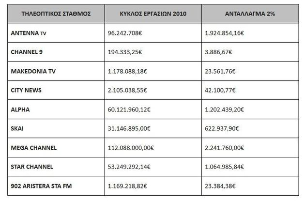H κυβέρνηση ζητά από τα κανάλια να καταβάλουν 43 εκατ. ευρώ για τη χρήση ραδιοσυχνοτήτων την περίοδο