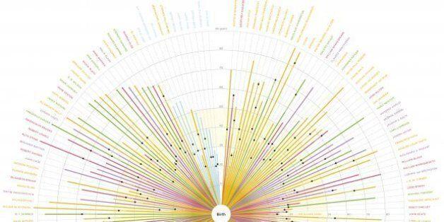 Infographic: Μάθετε πότε οι διάνοιες έφτασαν στο αποκορύφωμα της δημιουργικότητάς