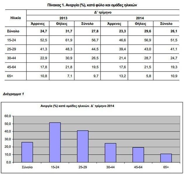Στο 26,1% η ανεργία στο Δ' Τρίμηνο του 2014- Το 24,3% των ανέργων δεν έχει εργαστεί