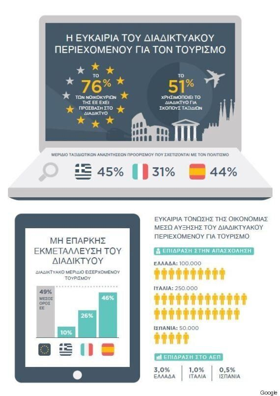 Google και ελληνικός τουρισμός: Επέκταση του Grow Greek Tourism Online σε 6