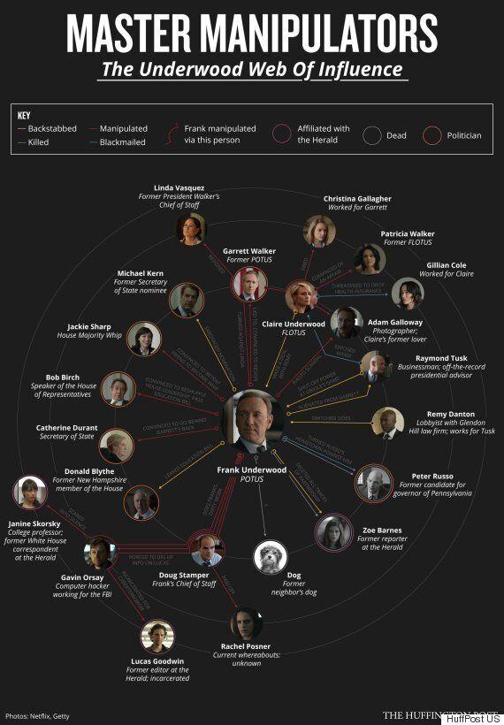 Όλες οι μηχανορραφίες του Φρανκ Άντεργουντ στο House of Cards σε ένα διάγραμμα (προσοχή
