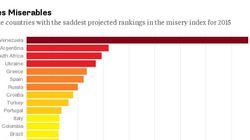 Οι 15 χειρότερες οικονομίες σύμφωνα με το Bloomberg - Στην 5η θέση η