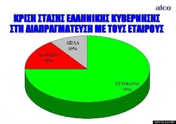 Δημοσκόπηση Alco: Το 75% στηρίζει τη «γραμμή διαπραγμάτευσης» Τσίπρα, 6 στους 10 δίνουν ψήφο εμπιστοσύνης...