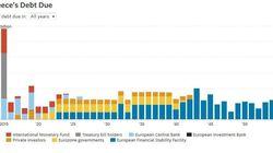 Γραφήματα:Το ημερολόγιο χρέους της Ελλάδας μέχρι το