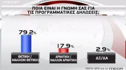 GPO: 8 στους 10 λένε «ναι» στις εξαγγελίες της κυβέρνησης. Εξ αυτών και 6 στους 10 από τους ψηφοφόρους της
