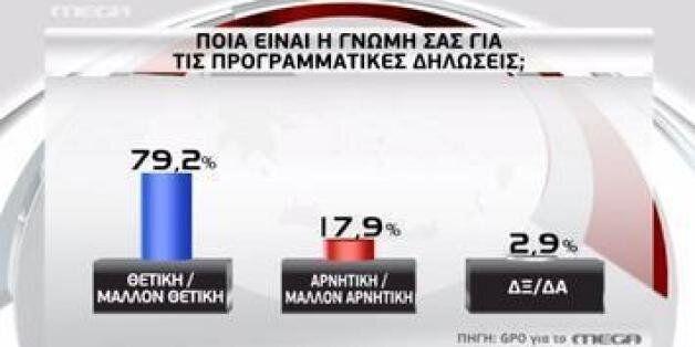 GPO: 8 στους 10 λένε «ναι» στις εξαγγελίες της κυβέρνησης. Εξ αυτών και 6 στους 10 από τους ψηφοφόρους...