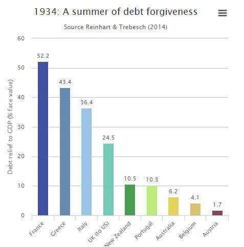 Οκτώ αιώνες οικονομικής τρέλας: Οι μεγαλύτερες διαγραφές χρέους στην