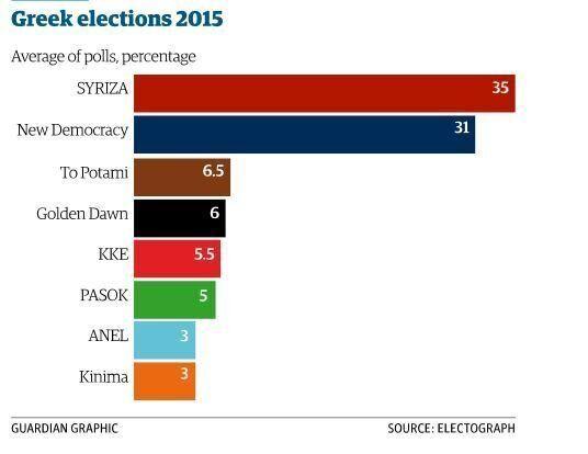 Τα προγνωστικά του Guardian για τις ελληνικές εκλογές. Πώς αναλύει τον μαθηματικό γρίφο της