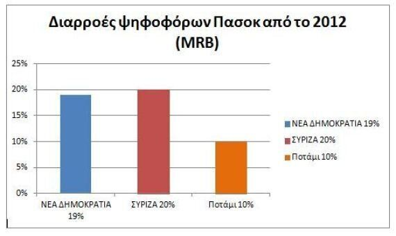 Από που πηγάζει η δύναμη του ΣΥΡΙΖΑ. Γιατί οι Κεντροαριστεροί επιλέγουν πρώτη φορά