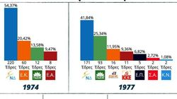Η ιστορία των ελληνικών εκλογών από το 1974 σε ένα