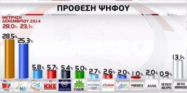 Δημοσκόπηση GPO: Προβάδισμα 3,2% του