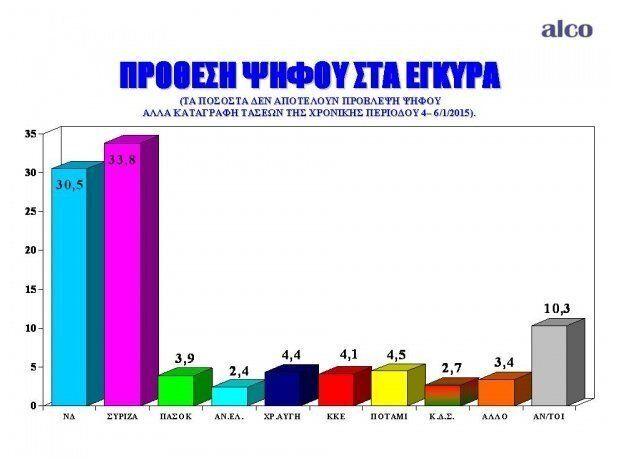 Προβάδισμα 3,3% του ΣΥΡΙΖΑ σε νέα δημοσκόπηση. Στο 1,2% η διαφορά