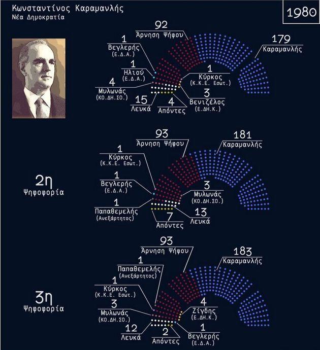 Ο θεσμός του Προέδρου της Δημοκρατίας από την μεταπολίτευση έως σήμερα σε