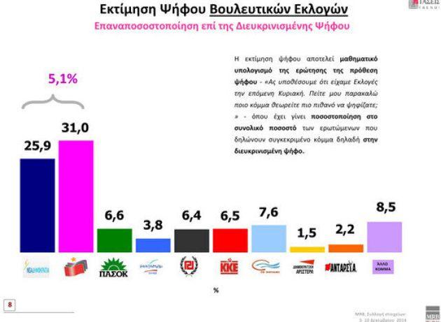 Δημοσκοπήσεις MRB: Στo 3,2% η διαφορά ΣΥΡΙΖΑ- ΝΔ έπειτα από τις τρέχουσες