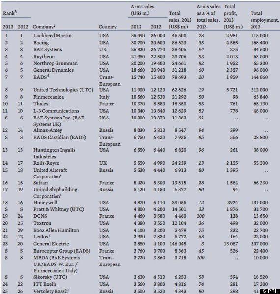 Αυτές είναι οι μεγαλύτερες εταιρίες κατασκευής όπλων στο