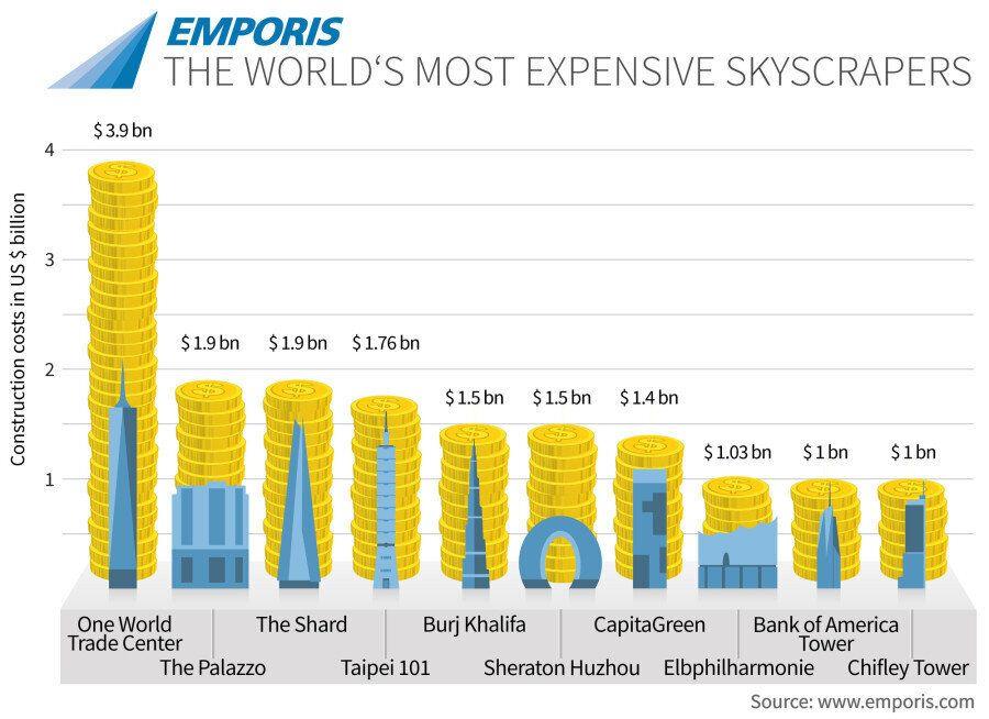 Αυτοί είναι οι ακριβότεροι ουρανοξύστες του