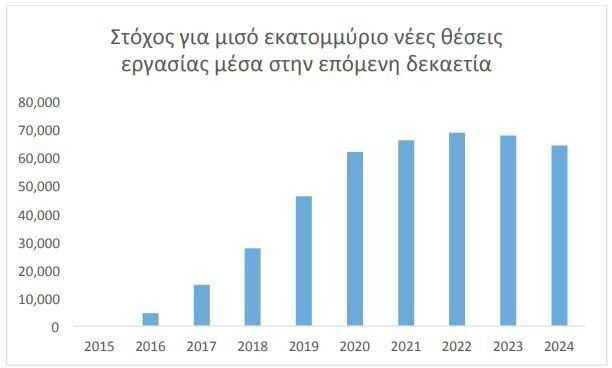 Βύρων Νικολαΐδης, πρόεδρος CEPIS: Δυνατή η δημιουργία 500.000 θέσεων εργασίας στην πληροφορική στην