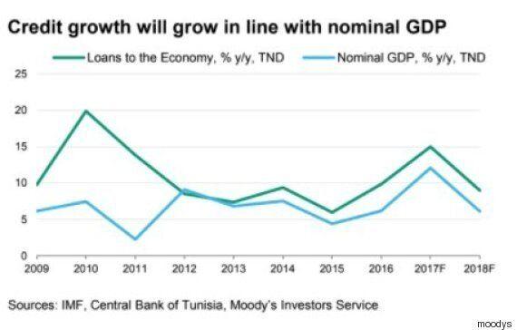 Moody's pointe le niveau élevé des créances douteuses en