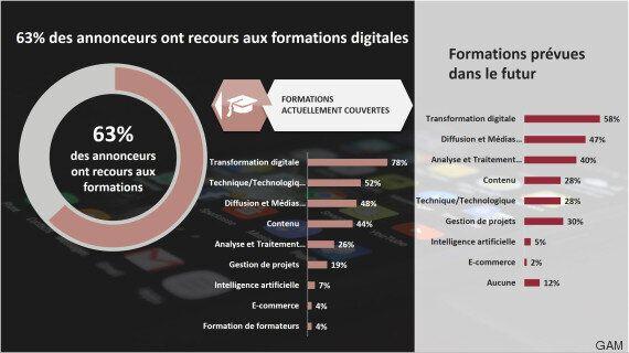 Digital au Maroc : Pourquoi on est encore loin de la