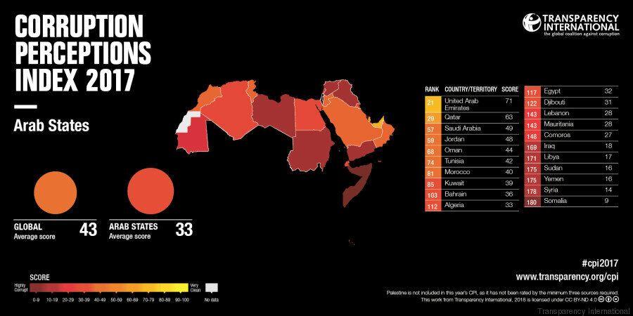 La Tunisie meilleur pays d'Afrique du Nord en matière de lutte contre la corruption, selon Transparency