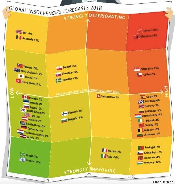 Défaillances d'entreprises: Le Maroc à la