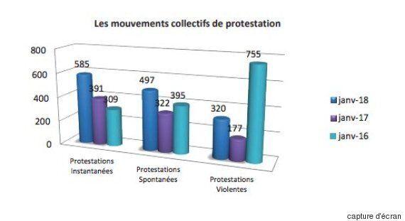 Suicides, violences et protestations: Le FTDES dévoile son rapport du mois de