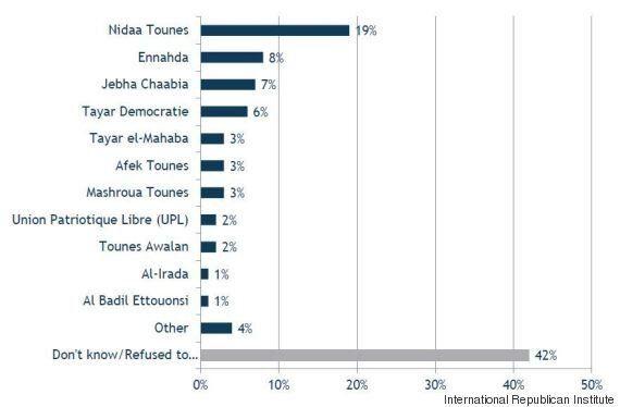 Entre satisfaction et frustration, ce rapport dresse l'évolution de la perception des Tunisiens de la...