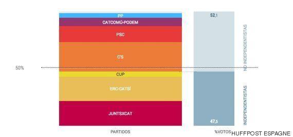 Victoire amère en Catalogne, les indépendantistes l'emportent mais ne sont pas vraiment plus