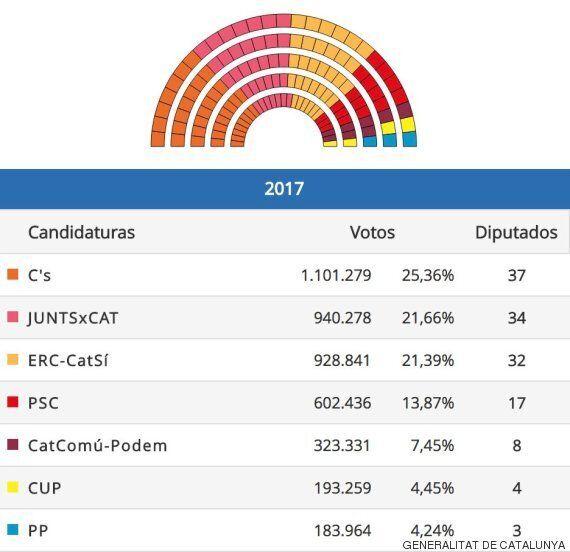 Élections en Catalogne: Les indépendantistes obtiennent la majorité absolue, l'U.E ne changera pas sa