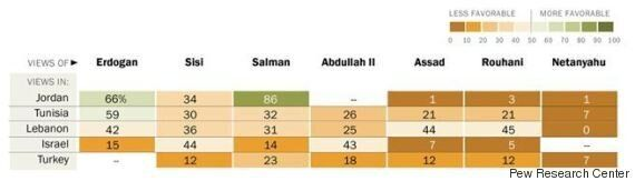 Comment les Tunisiens perçoivent les puissances influentes au Moyen-Orient, et leurs dirigeants? Cette...