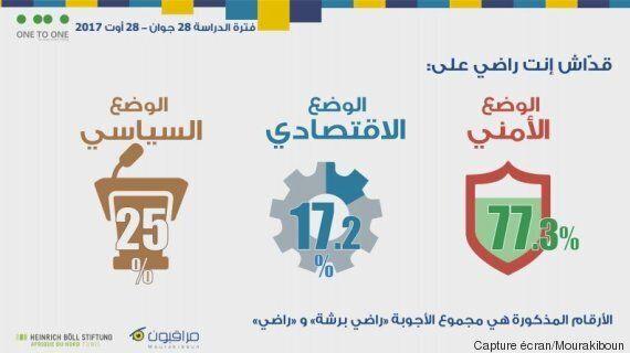 Pour 79% des Tunisiens, être un bon citoyen c'est payer ses impôts selon une étude de