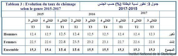 Institut National de la Statistique: Légère hausse de la croissance et un taux de chômage