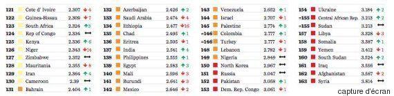 Terrorisme dans le monde: Où en est la Tunisie? Le Global Terrorism Index y