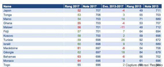Responsabilité sociétale des entreprises: Classée 59ème mondial, la Tunisie est loin devant les USA et...