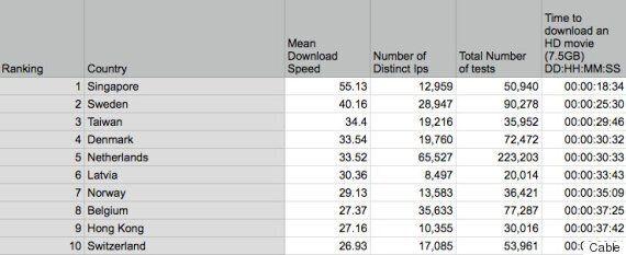 Le Maroc possède le débit internet le plus rapide du monde arabe