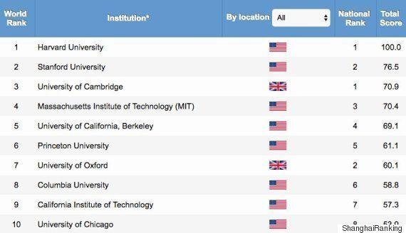 Classement Shanghai: Toujours pas d'universités maghrébines dans le top
