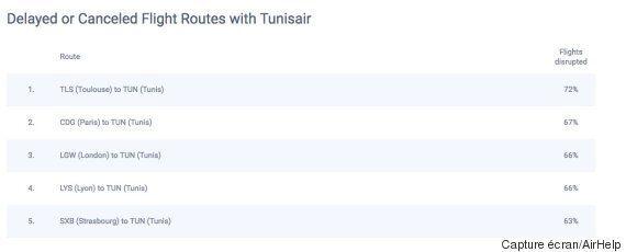 La Tunisie classée première destination championne du retard au départ de la