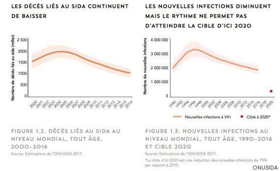 Maroc: Le manque de volonté politique freine l'éradication du Sida