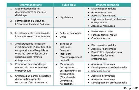 L'entrepreneuriat féminin en Tunisie: Quels sont les défis à